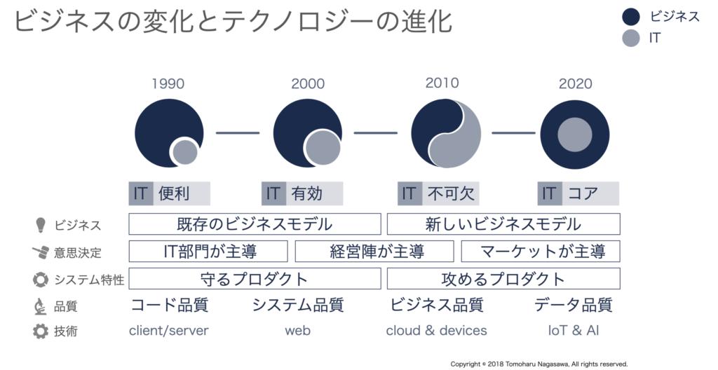 ビジネスの変化とテクノロジーの進化