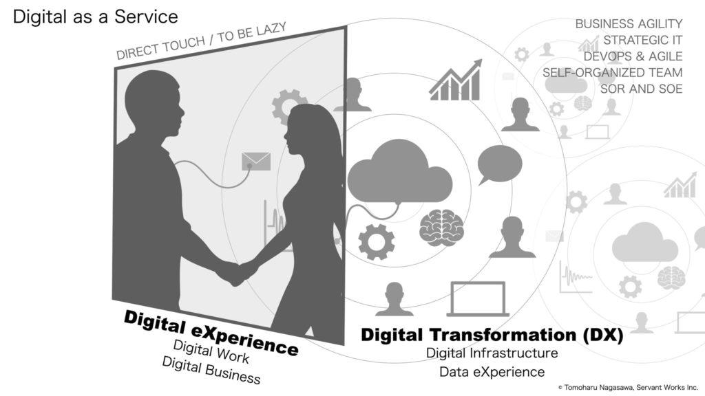 Digital as a Service 概念図