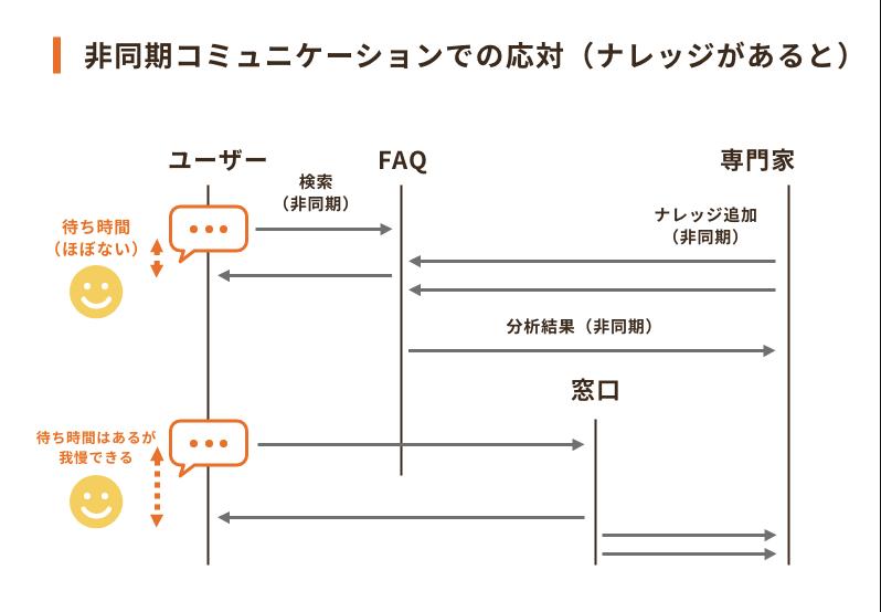 「セルフサービスモデル」と「FAQシステム」についての記事を寄稿しました