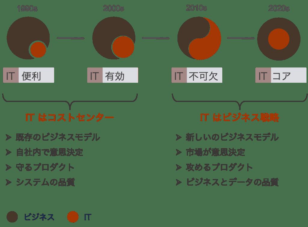 ビジネスとITの関係の変遷