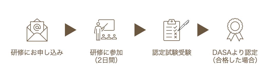 研修にお申し込み ▶︎ 研修参加(2日間)▶︎ 認定試験受験 ▶︎ DASAより認定