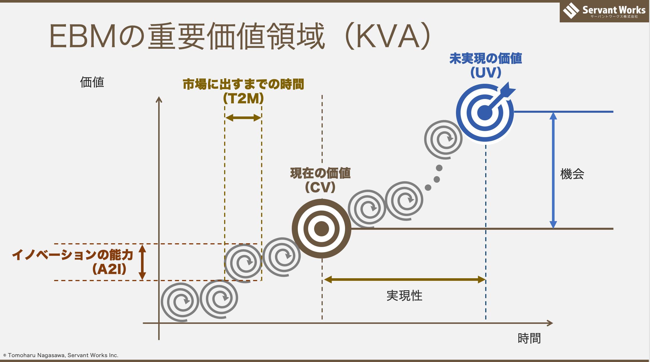 エビデンスベースドマネジメントのKVAの図解