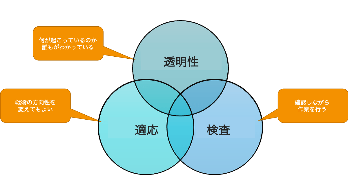 経験主義の3本柱